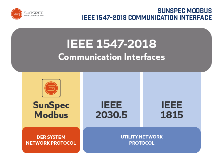 IEEE 1547-2018 communication interfaces diagram