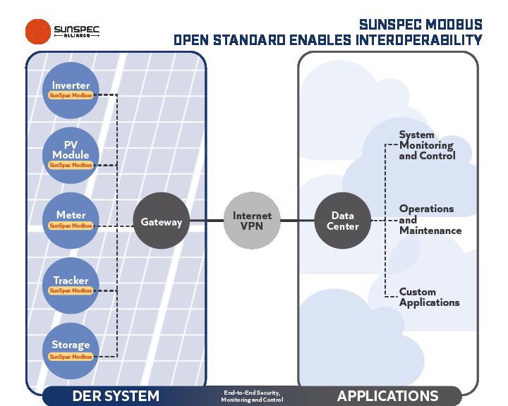 SunSpec Modbus open standard diagram