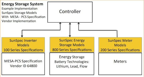 Energy Storage Models Available