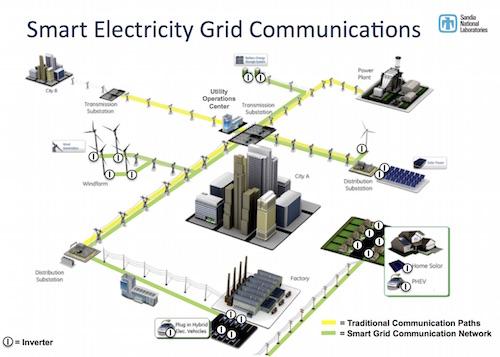 smart grid sandia