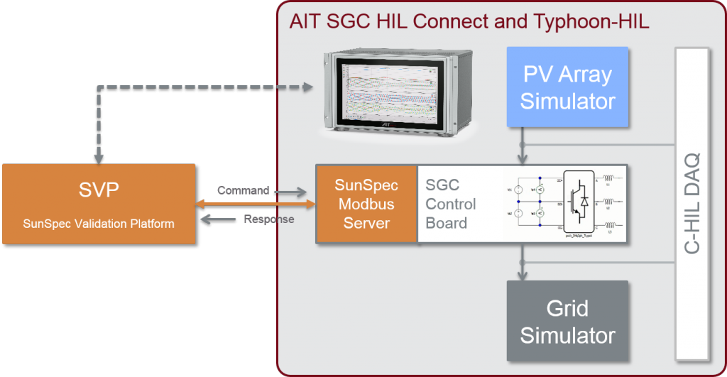 Inverter Interoperability Testing with AIT SGC HIL Approach