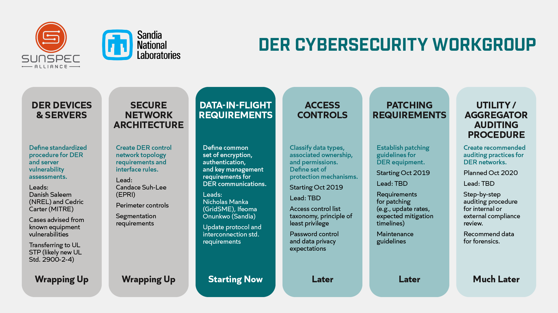 Cybersecurity workgroups timeline image