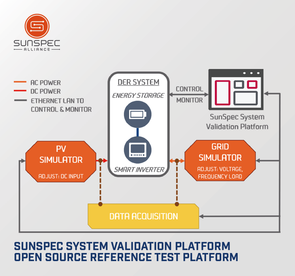 SunSpec System Validation Platform diagram
