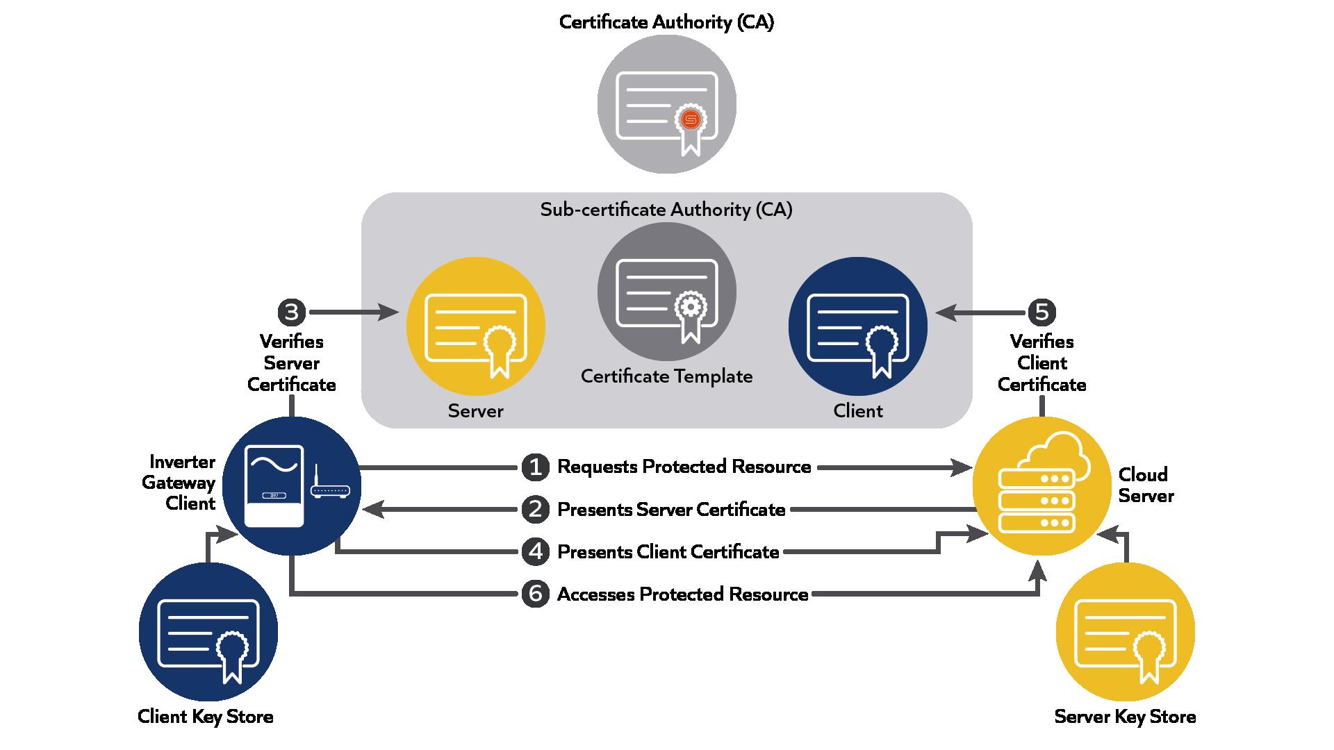 SunSpec PKI Mutual Authentication diagram