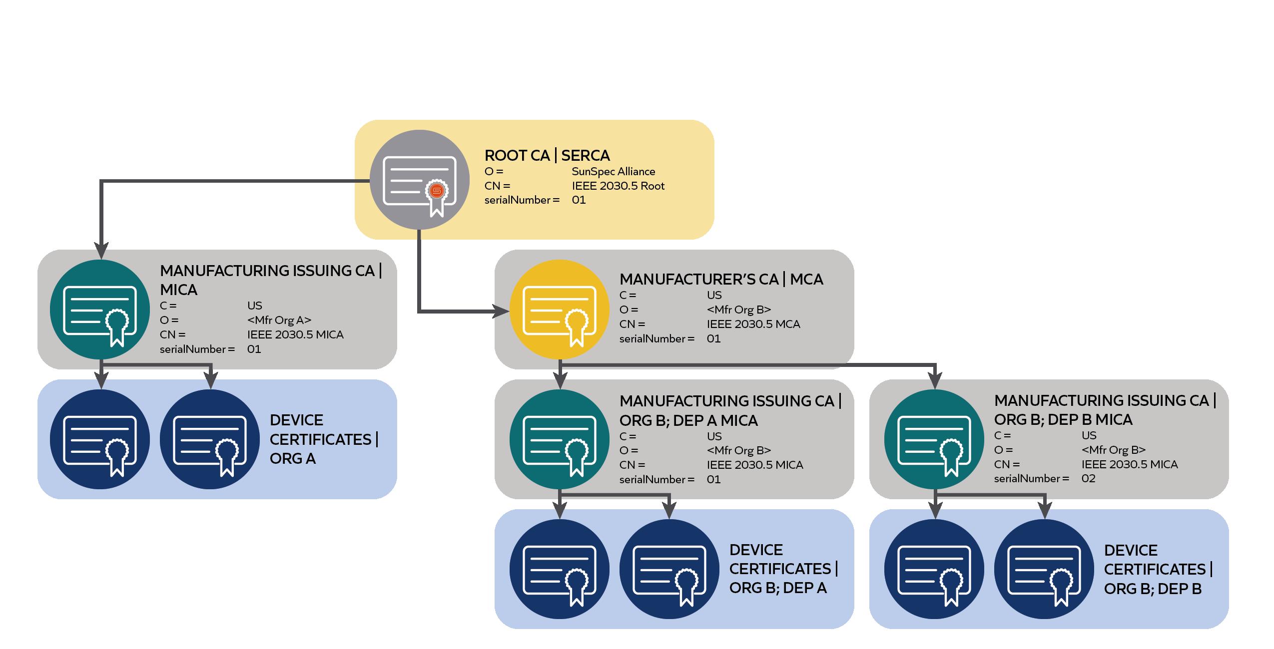 PKI Heirarchy for SunSpec IEEE 2030.5/CSIP Certification diagram