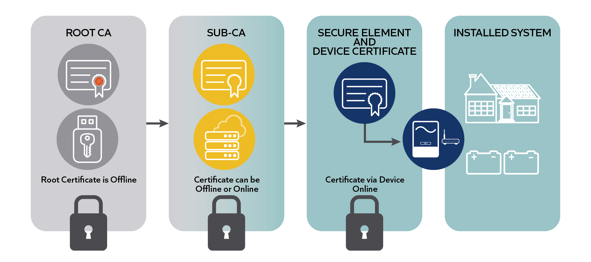 SunSpec PKI Trust Chain diagram