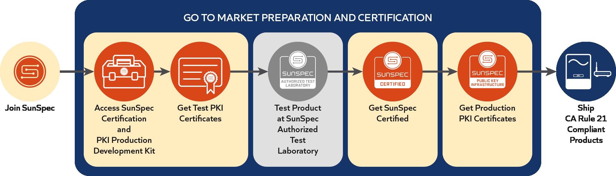 SunSpec PKI process overview diagram