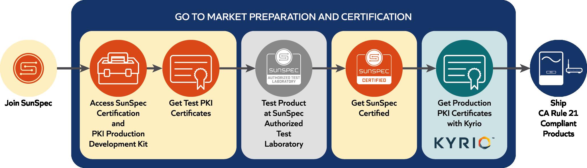 SunSpec PKI Program Process High Level View diagram