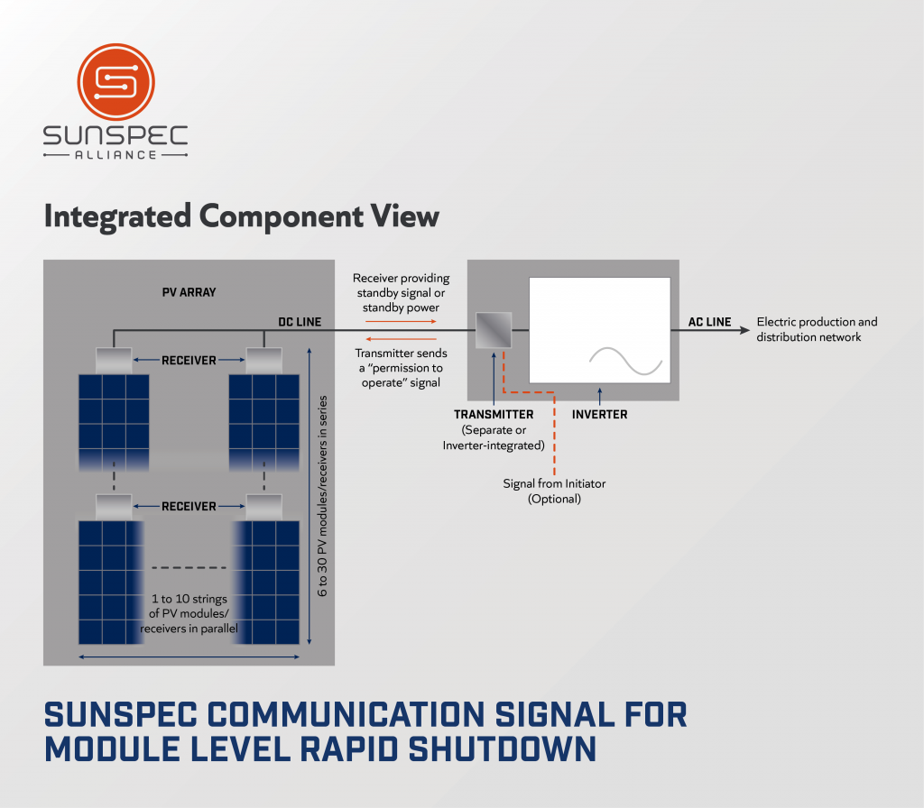 SunSpec communication signal for module level rapid shutdown diagram